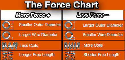 light compression spring force chart