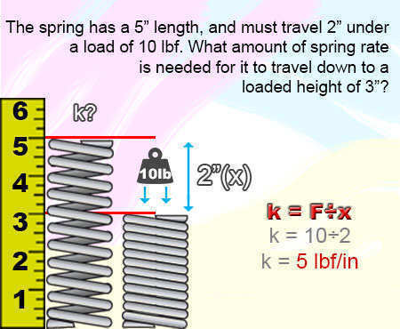 mechanical compression springs constant example
