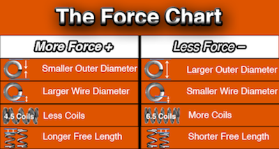 the force chart